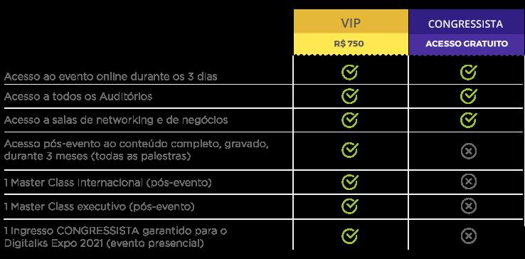 Tabela comparativa de tipos de ingresso para o Digitalks Expo 2020 - Digital Expecience