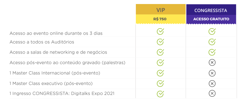 Tabela comparativa de tipos de ingresso para o Digitalks Expo 2020 - Digital Expecience