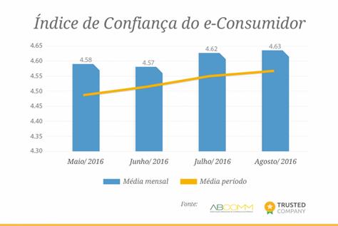 indice-de-confianca-do-consumidor