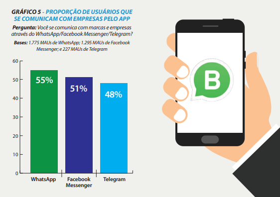 ... comunicar com empresas através da ferramenta, mesmo antes da chegada do  WhatsApp Business. Essa proporção é maior que a verificada no Facebook  Messenger ... 1da705af9d