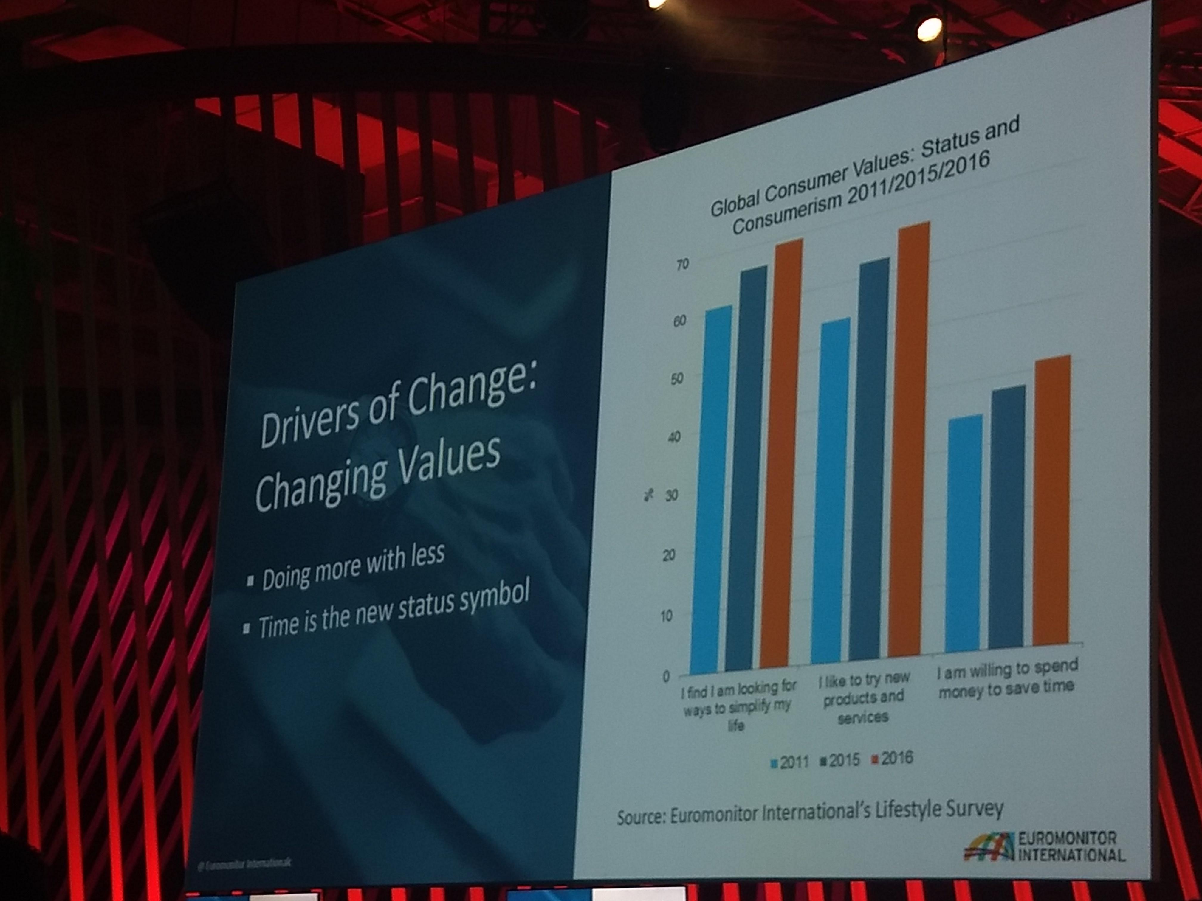 foto de um gráfico que mostra em barras os valores dos consumidores em âmbitos globais nos anos de 2011 (cor azul clara),2015 (azul escuro) e 2016 (laranja).
