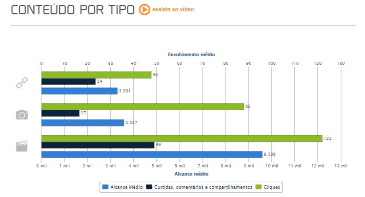 Imagem: Gráfico em colorido em barras sobre conteúdo por tipo com base em envolvimento e alcance médio.