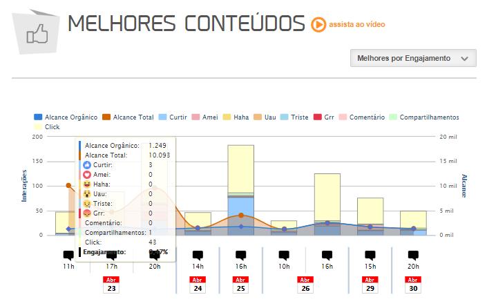 Imagem: Gráfio colorido em barras sobre os melhores conteúdos com base nas reações do facebook.