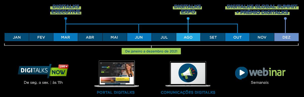 Timeline Patrocínio Digitalks 2021